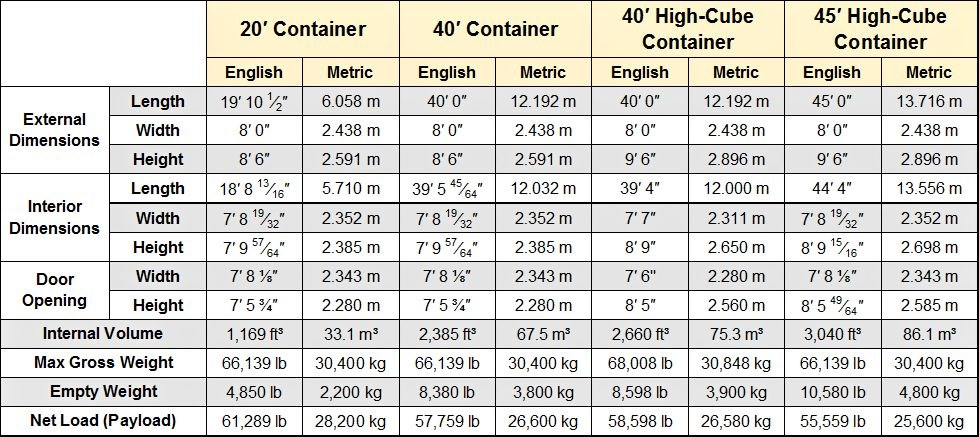 Shipping Container Messurements