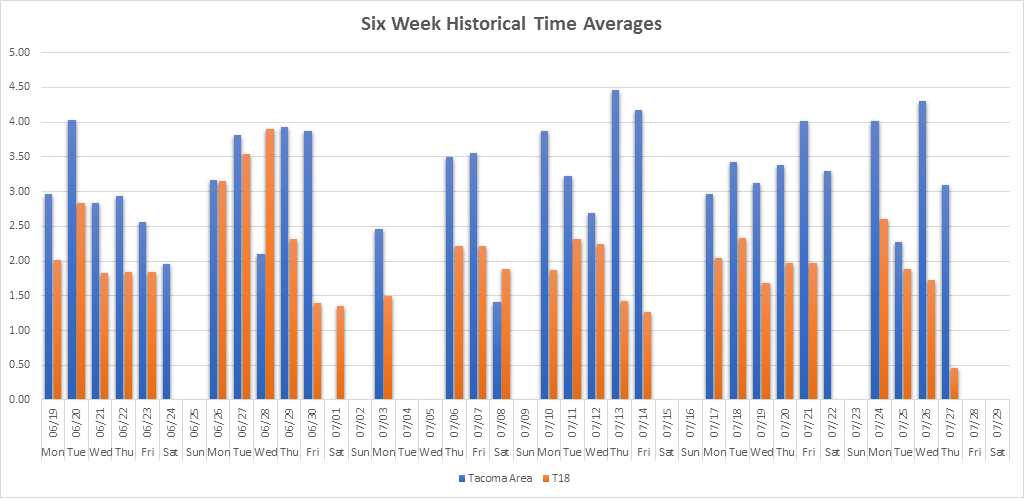 Six Week Historical Time Average